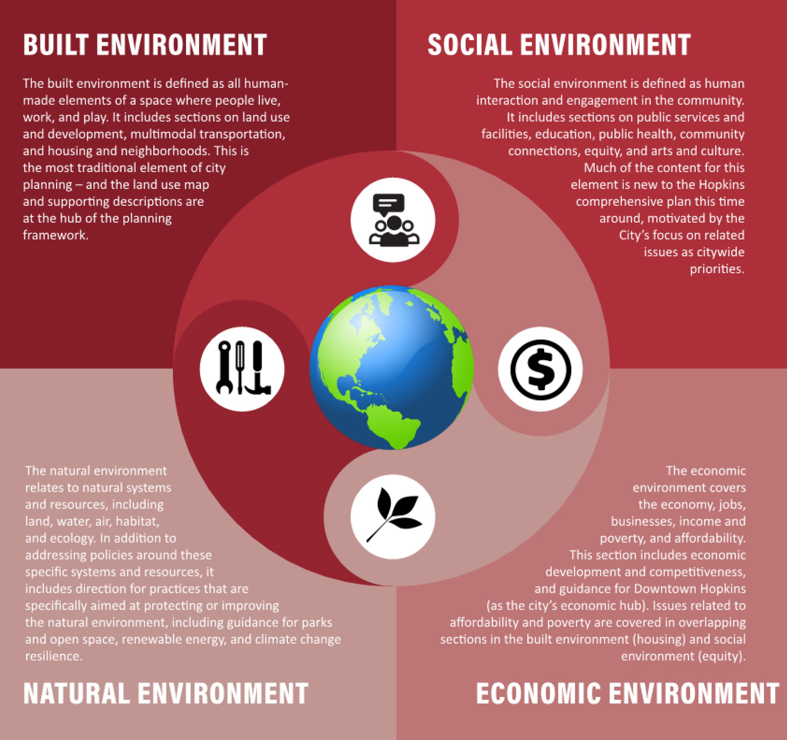 Comprehensive Plan Four Environments Graphic large